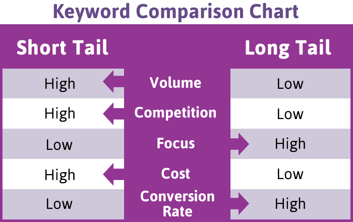 SEO Keyword Comparison Chart